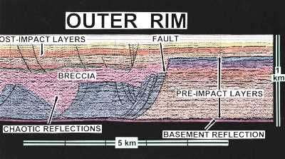 seismic profile of crater