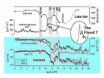 Lake Van and Ice Core data